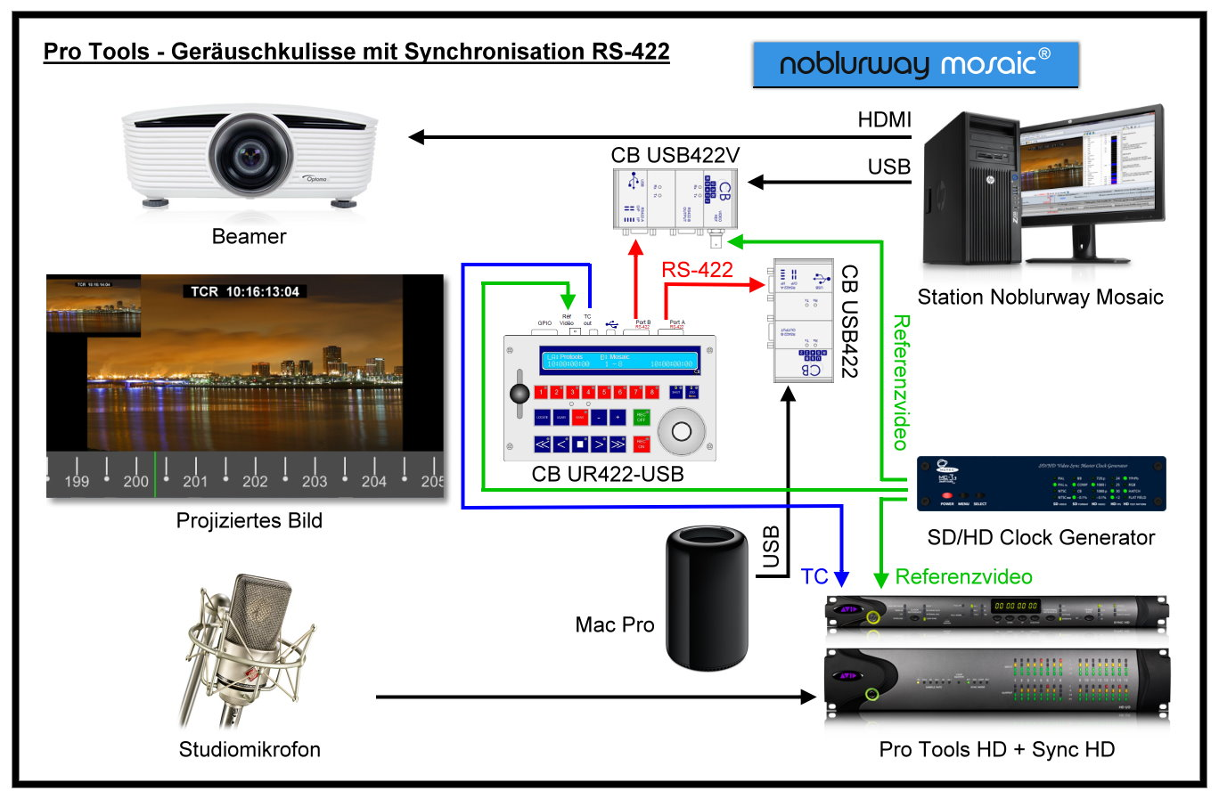 Diagramm: Pro Tools Geräuschkulisse mit Synchronisation RS422