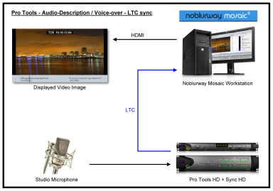 Diagram - Pro Tools - Audio-description / Voice-over - LTC synchronization